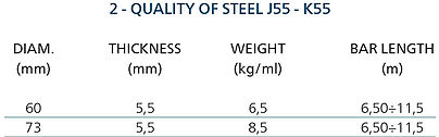Tab2_Quality-of-steel-J55-K55