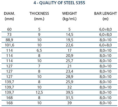 Quality-of-steel-S355